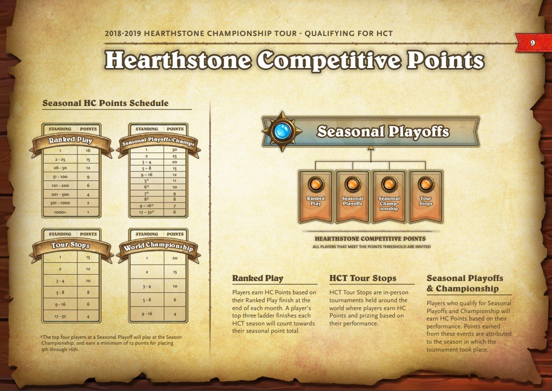 Hearthstone Competitive Points