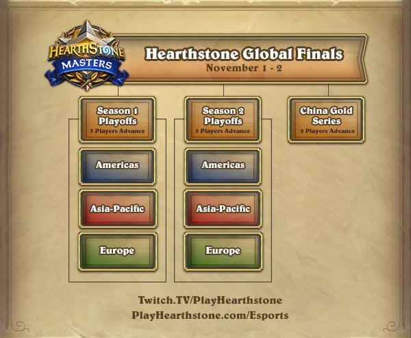 Global Finals Hearthstone