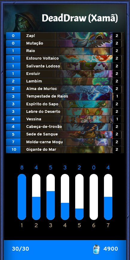 DeadDraw Xamã - Deck da Masters Tour Bucareste