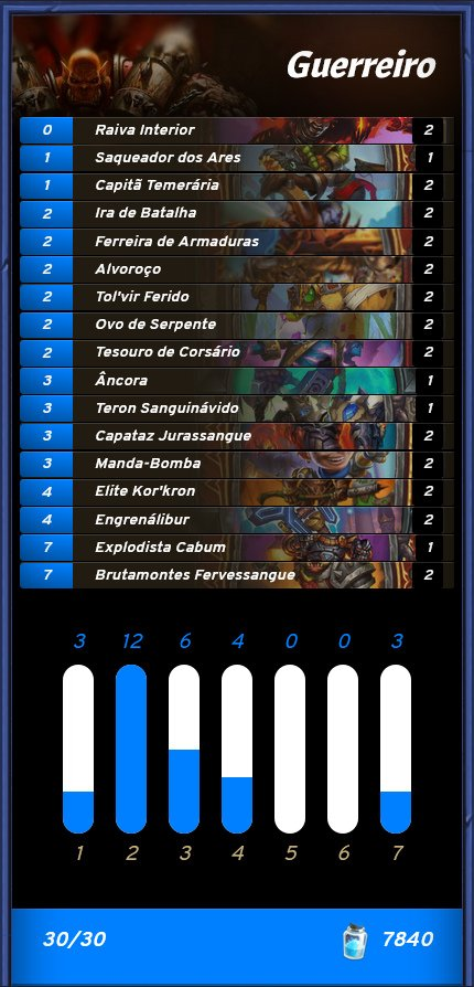 Deck de Guerreiro do Bloodyface - Semana 1 da GM