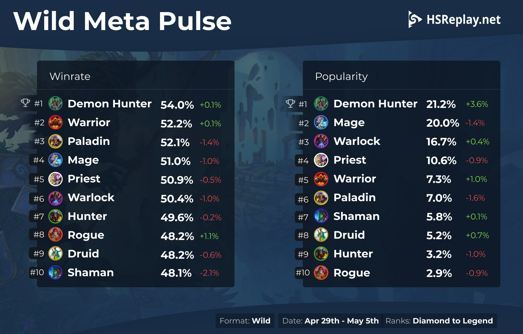 Report do Modo Livre de Hearthstone - Wild Meta Pulse entre 29 de abril e 05 de maio