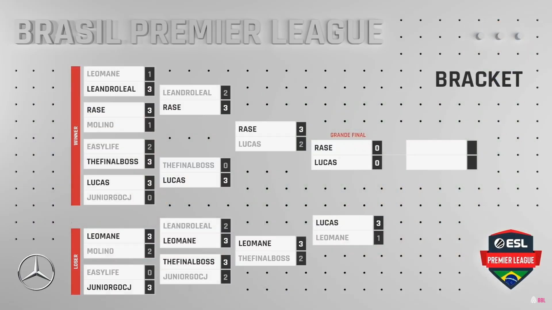 Bracket Brasil Premier League Hearthstone